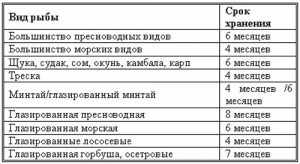 Таблица сроков годности
