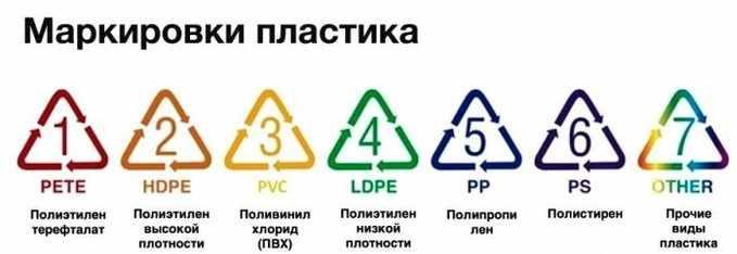 Маркировки пластика
