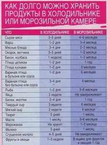 Таблица сроков хранения разных продуктов