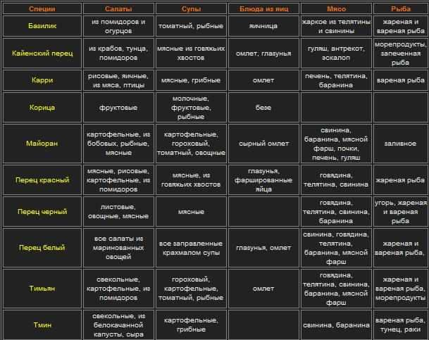 Таблица использования разных видов специй
