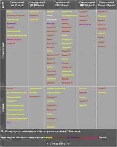 Таблица хранения разных сортов лука