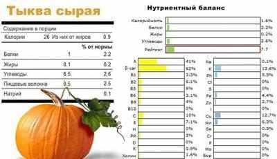 содержание полезных веществ в свежей тыкве