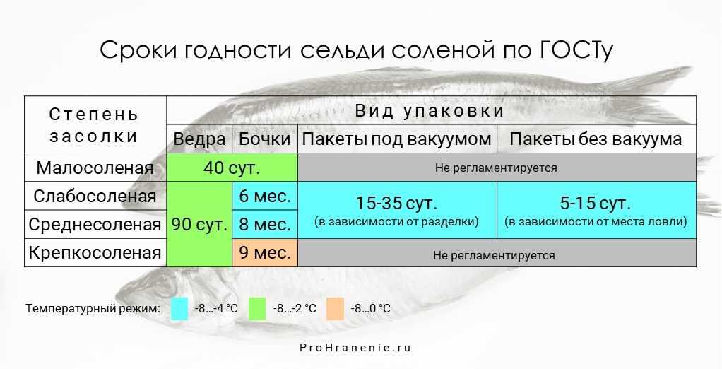 Таблица сроков хранения селедки