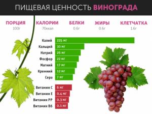 Калории и витамины в винограде