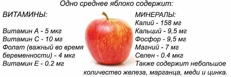 Содержание витаминов и микроэлементов в яблоках