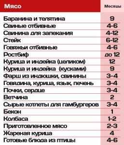 Таблица годности