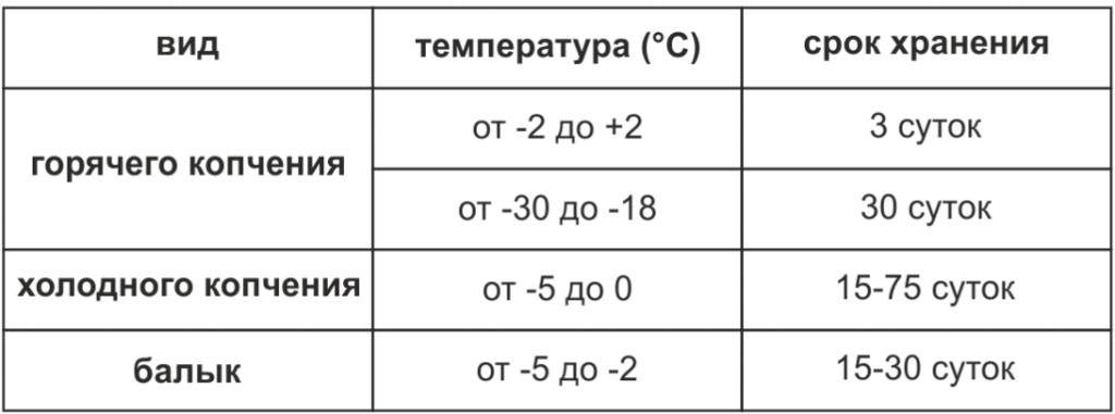 Таблица хранения вяленой рыбы