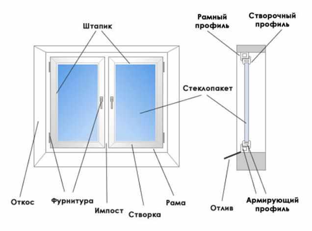 Как правильно установить пластиковые окна?
