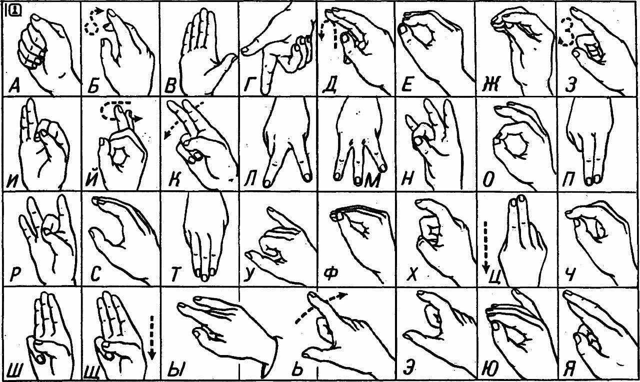 язык жестов азбука