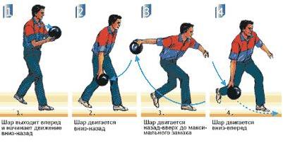 движение боулера во время удара